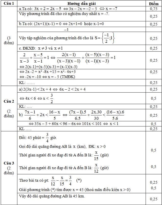 Đáp án câu 1,2,3