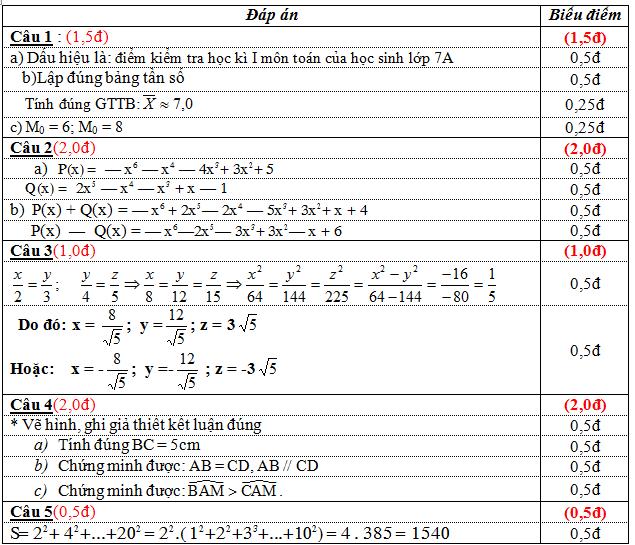 dap-an-de-KSCL-toan-8-truong-THCS-TranQuocToan