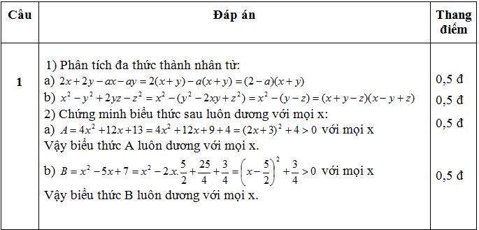 dap an khao sat dau nam chat luong toan 9 cau 1