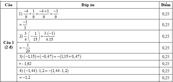 Đáp án câu 1 Đề KSCL Toán lớp 8