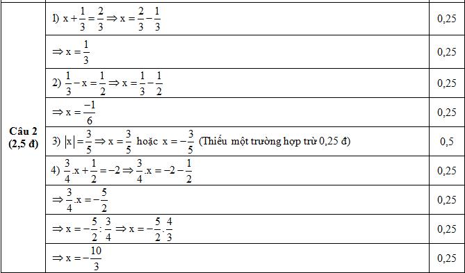 Đáp án câu 2 Đề KSCL Toán lớp 8