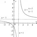 Bài 4, 5,6,7,8,9 trang 44 giải tích lớp 12: Khảo sát sự biến thiên và vẽ đồ thị của các hàm số