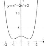 Giải bài 1,2,3 trang 43 SGK giải tích lớp 12 (Khảo sát sự biến thiên và vẽ đồ thị của các hàm số)
