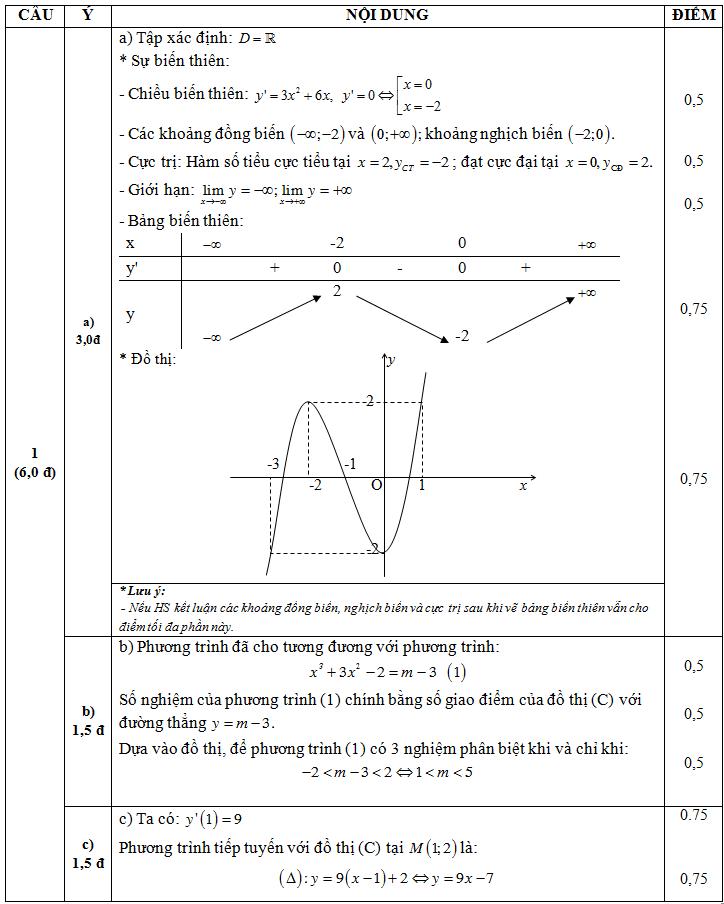 Đáp án câu 1 đề kiểm tra 45 phút chương 1 giải tích lớp 12 đề 2