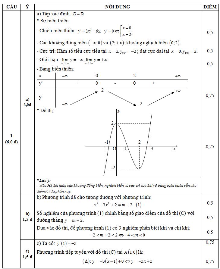 Đáp án câu 1 đề kiểm tra 45 phút chương 1 giải tích lớp 12 đề 1