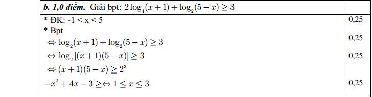 Đáp án đề thi HK1 môn toán 12 câu 2 ý b