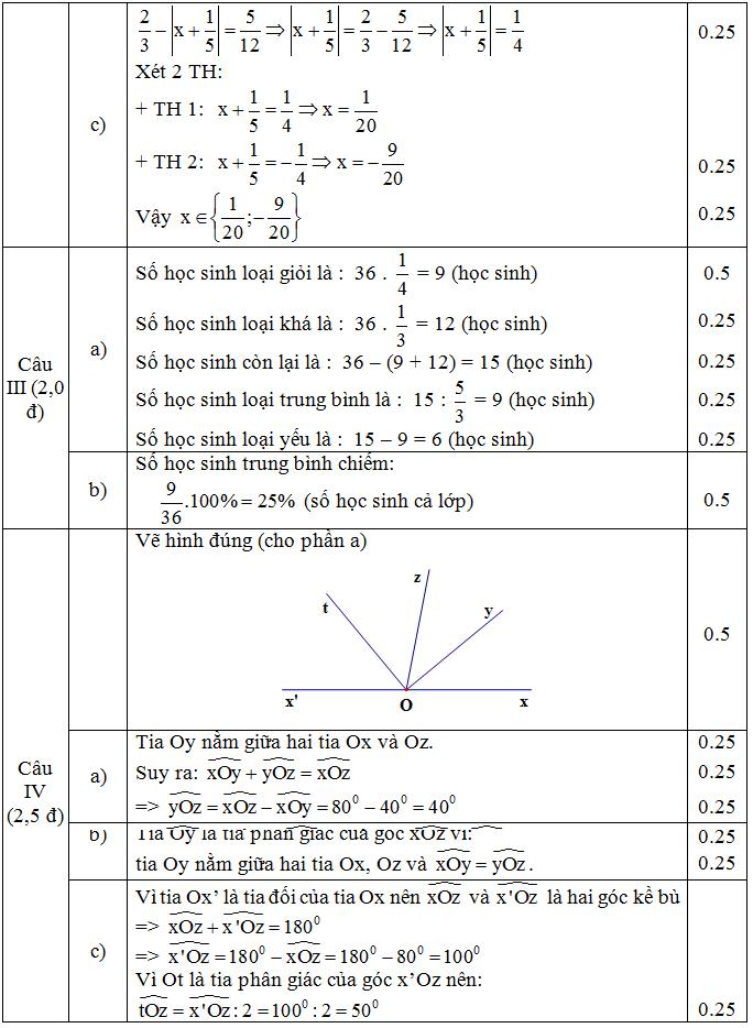 Đáp án đề KSCL Toán 7 câu 2c,3,4ab