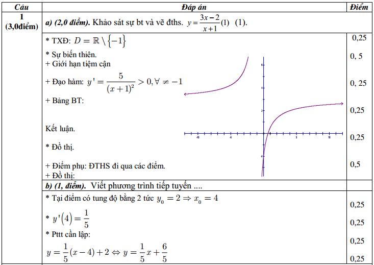 Đáp án đề thi HK1 môn toán 12 câu 1