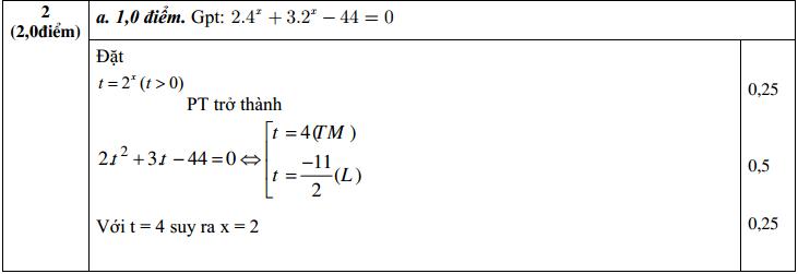 Đáp án đề thi HK1 môn toán 12 câu 2 ý a