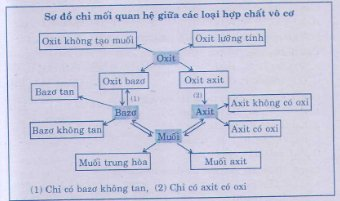 so do chi moi quan he giua cac loai hop chat vo co