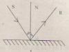 Định luật phản xạ ánh sáng: Bài tập C1 – C4 trang 12,13,14 vật lý 7