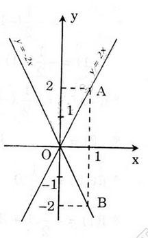 dap-an-bai-3-trang-45-toan-dai-so-9