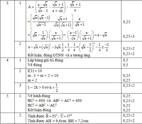 Đáp án đề kiểm tra toán lớp 9 giữa học kì 1 Câu 3,4,5