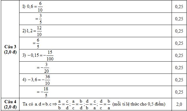 Đáp án kiểm tra giữa kì 1Toán Đại số lớp 7 câu 3,4