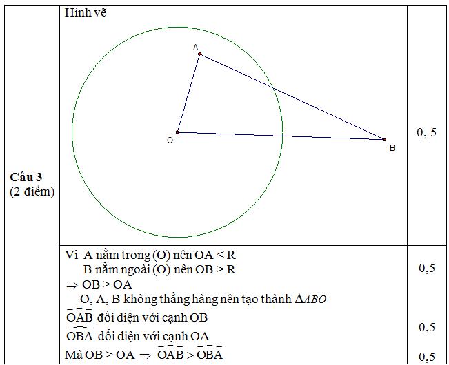 Đáp án câu 3 - Thi kiểm tra giữa kì 1 Hình lớp 9