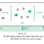 Giải bài 1,2,3,4,5,6 trang 50,51 SGK Hóa 8: Phản ứng hóa học