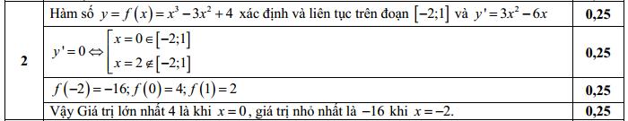 Đáp án đề thi thử THPT Quốc Gia Môn Toán lần 1 câu 2