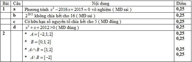 Đáp án bài 1,2 Phần Chung Thi kì 1 Toán 10