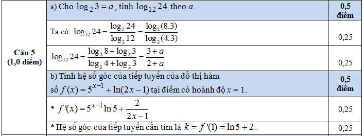 Đáp án câu 5 - Thi HKI ớp 12 - Cần Thơ