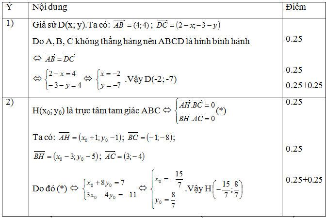 Dap an cau 4 Toan Hoc ki 1 lop 10 THPT C Nghia Hung