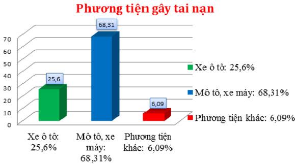phuong-tien-gay-tai-nan