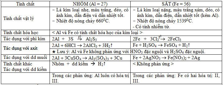 so-sanh-tinh-chat-hoa-hoc-cua-nhom-va-sat