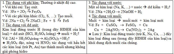 tinh-chat-hoa-hoc-cua-kim-loai