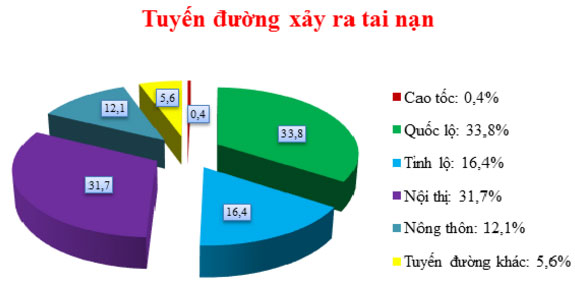 tuyen-duong-xay-ra-tai-nan