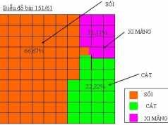 Bài tập 149,150,151 ,152,153 trang 61,62 Toán 6 tập 2: Biểu đồ phần trăm