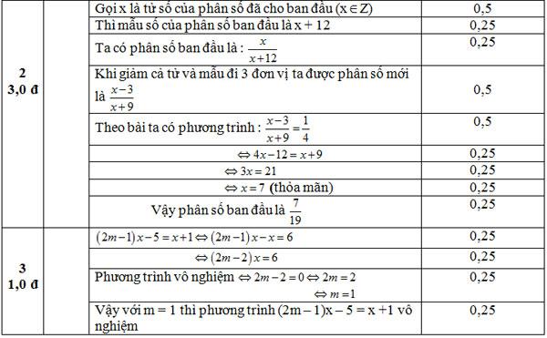 Dap-an-de-kiem-tra-chuong-3-toan-dai-so-8-cau-2-3-De-Le