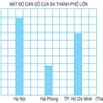 Giải bài 1,2,3 ,4,5 trang 100,101 SGK Toán 4: Luyện tập Ki-lô-mét vuông