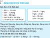 Bài tập 1,2,3 trang 130,131 Toán lớp 5: Bảng đơn vị đo thời gian