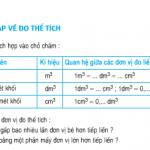 Bài 1,2,3 trang 155 SGK Toán 5: Ôn tập về đo thể tích