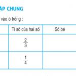 Tiết 145 -giải bài tập 1,2,3,4 trang 152 Luyện tập chung