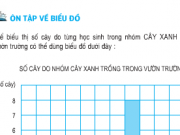 Giải bài 1,2,3 trang 173, 174, 175 SGK Toán 5: Ôn tập về biểu đồ
