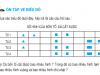 Giải bài 1,2,3 trang 164,165,166 SGK Toán 4: Ôn tập về biểu đồ