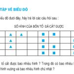 Bài 1,2,3 trang 164,165,166: Ôn tập về biểu đồ