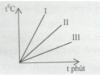 Đề 45 phút Chương 2 Vật Lý 8 Nhiệt học: Khi nào vật vừa có động năng, vừa có thế năng?