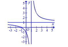 Kiểm tra học kì 2 Toán 12: Đồ thị hình bên là của hàm số nào?