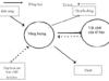 Bài 33. Ôn tập phần sinh học vi sinh vật: Giải bài 1, 2 trang 130 SGK Sinh 10