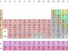 Đề thi học kì 1 lớp 10 môn Hóa năm 2019 trường THPT Nguyễn Tất Thành: Số oxi hóa của S trong phân tử SO2là bao nhiêu?