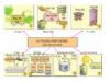 Bài 39. Chế biến và dự trữ thức ăn cho vật nuôi – Công nghệ 7: Em hãy kể tên một số phương pháp chế biến thức ăn vật nuôi ?