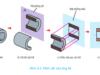 Bài 9. Bản vẽ chi tiết – Công nghệ 8: Em hãy nêu trình tự đọc bản vẽ chi tiết ?