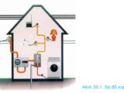 Bài 50. Đặc điểm và cấu tạo mạng điện trong nhà – Công nghệ 8:Mạng điện trong nhà có những đặc điểm gì ?