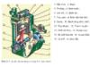 Bài 20. Khái quát về động cơ đốt trong – Công nghệ 11: Động cơ đốt trong gồm những cơ cấu và hệ thống chính nào ?