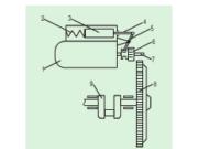 Bài 30. Hệ thống khởi động – Công nghệ 11: Nêu các phương pháp khởi động động cơ.