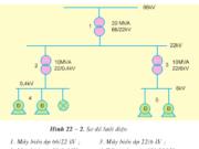 Bài 22. Hệ thống điện quốc gia – Công nghệ 12: Lưới điện quốc gia có các cấp điện áp nào?