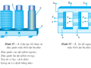 Bài 26. Động cơ không đồng bộ ba pha- công nghệ 12: Trình bày các cách đấu dây cuốn stato của động cơ không đồng bộ ba pha.