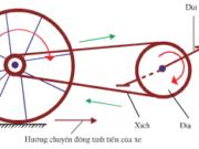 Bài 3. Nguyên lý chuyển động của xe đạp – Công nghệ lớp 9: Hãy tính tỉ số truyền cho bộ truyền động xích trong 2 trường hợp
