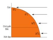Bài 18. Thời tiết, khí hậu và nhiệt độ không khí – Địa lớp 6: Thời tiết khác khí hậu ở điểm nào.